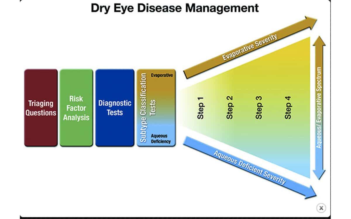 Prise en charge de la sécheresse oculaire